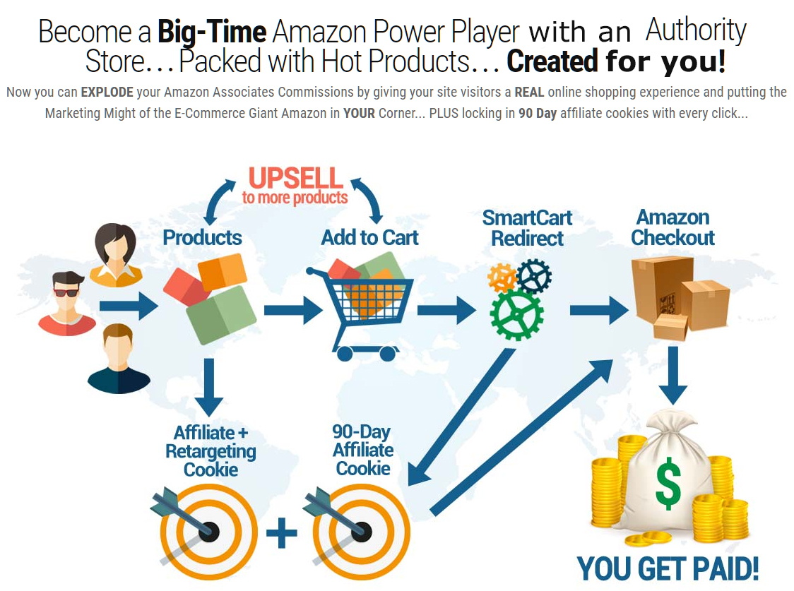 How Amazon Affiliate Stores Work Infographic